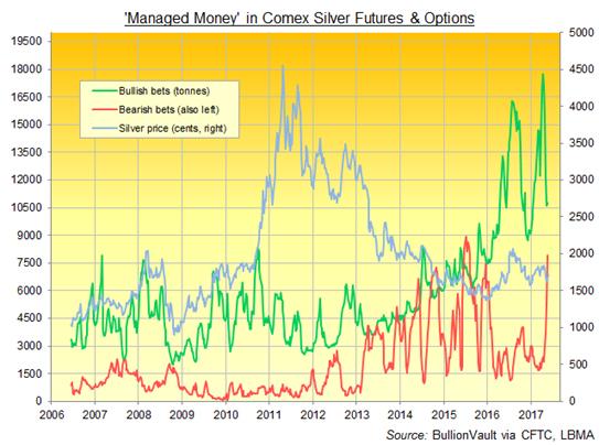 positions shorts argent des hedge funds au Comex