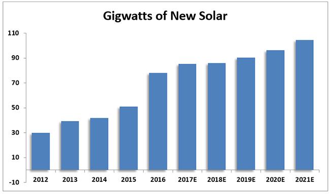 demande panneaux solaires
