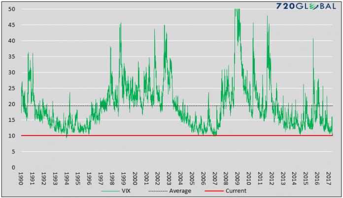 historique volatilité