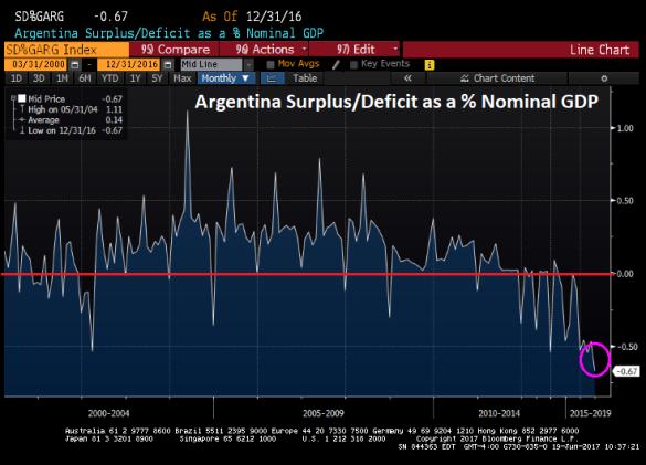 Déficit de l'Argentine
