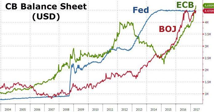 Bilans de la Fed, de la BCE et de la BoJ