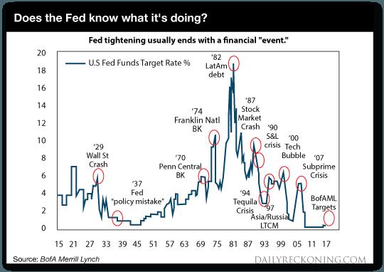 hausse des taux et crises : historique