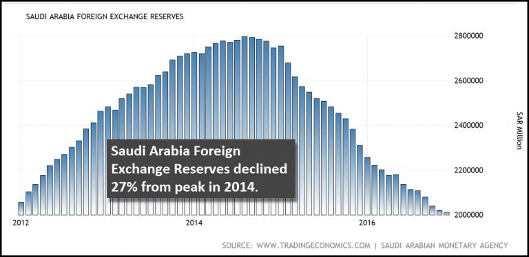 réserves de l'Arabie saoudite