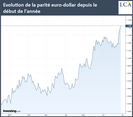 parité euro dollar