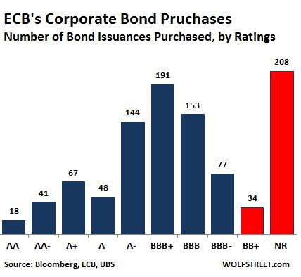 achats d'obligations corporate de la BCE