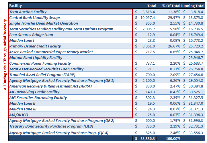 dépenses usa plan de bailout 2009