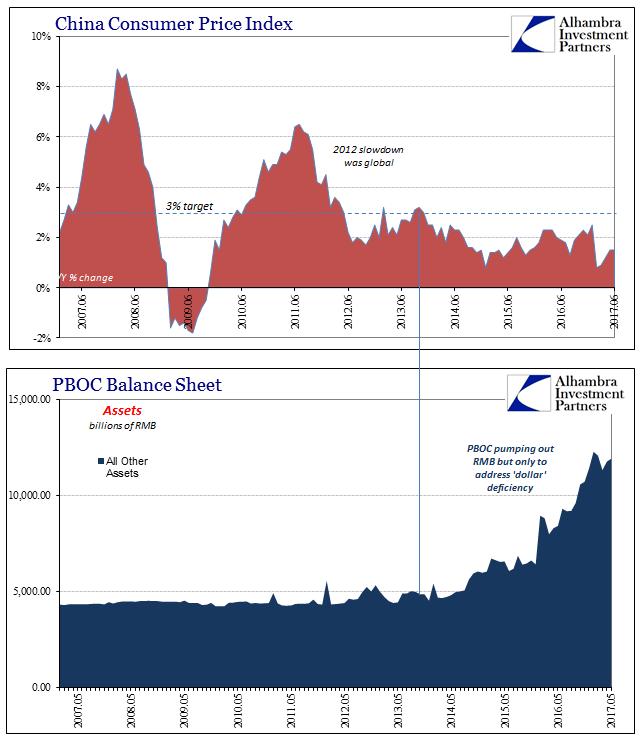 bilan de la banque centrale et cpi chine