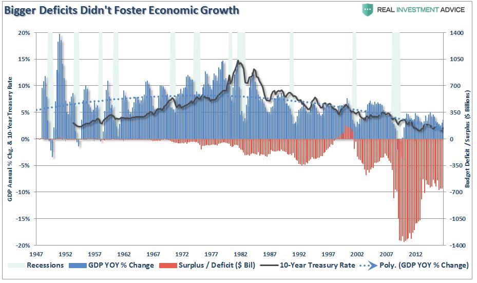 déficit américain VS croissance