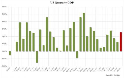 croissance américaine en 2017