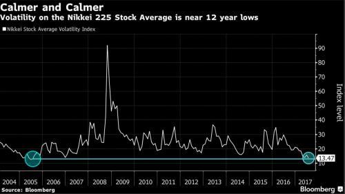 volatilité des marchés japonais