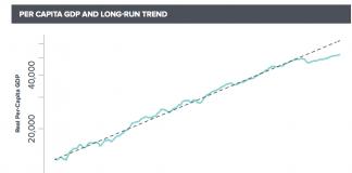 la croissance aux usa décroche de sa tendance historique