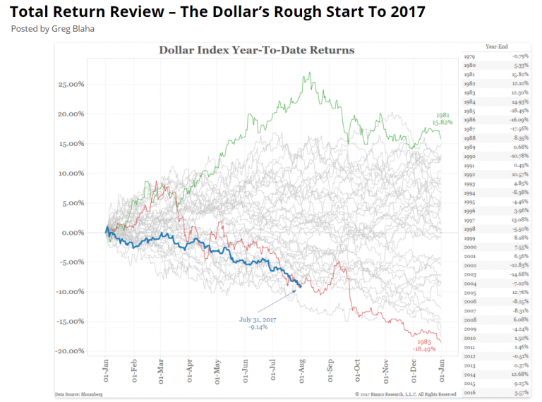 performance dollar 2017 1985