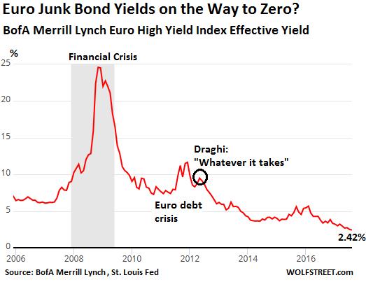 Rendement des obligations pourries en EUR
