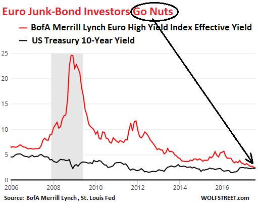 rendement des obligations junk européennes VS taux treasuries sur 10 ans