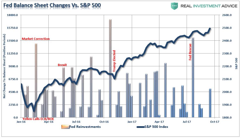 effets des QE de la Fed sur le S&P 500