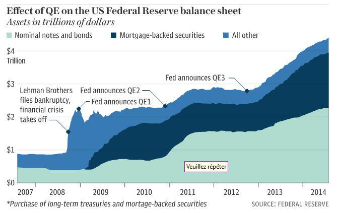effet du QE sur le bilan de la Fed