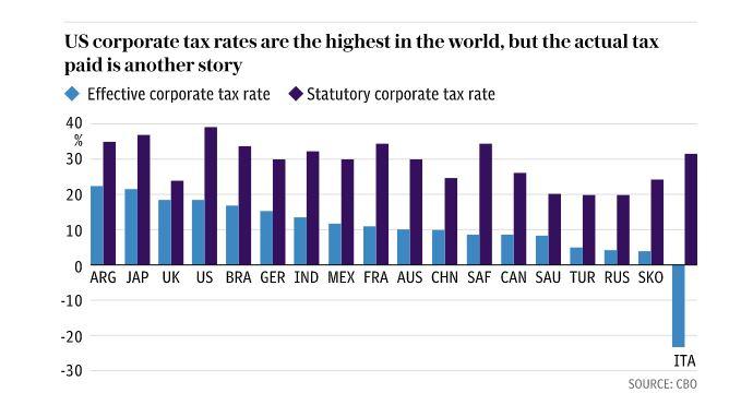 taux d'imposition des entreprises dans le monde