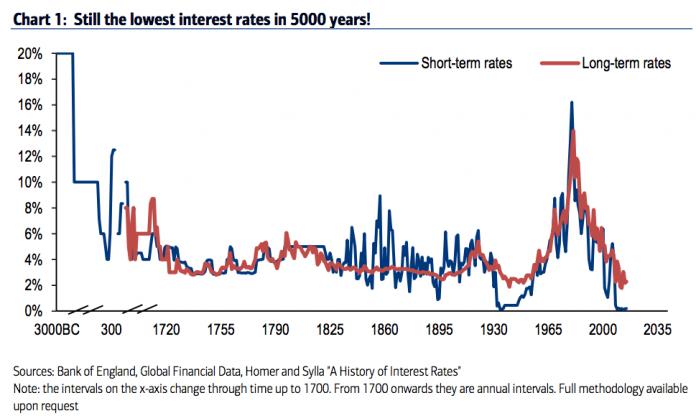 histoire des taux depuis -3000 à 2017