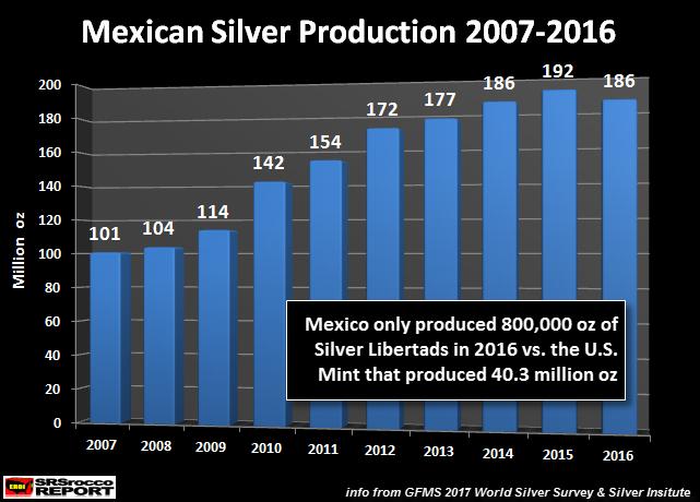 production d'argent du Mexique