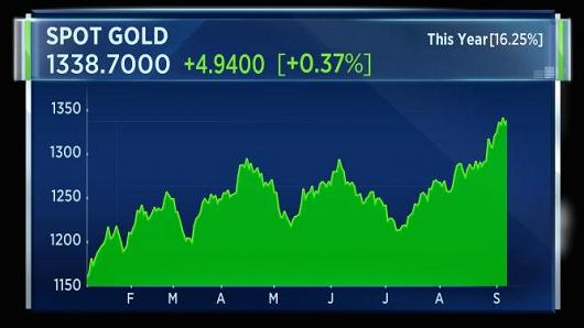 cours de l'or en 2017