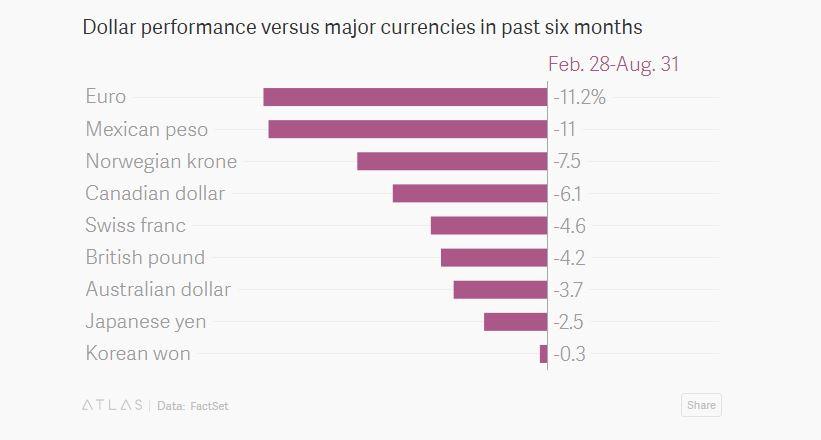 performance du dollar par rapport à l'euro