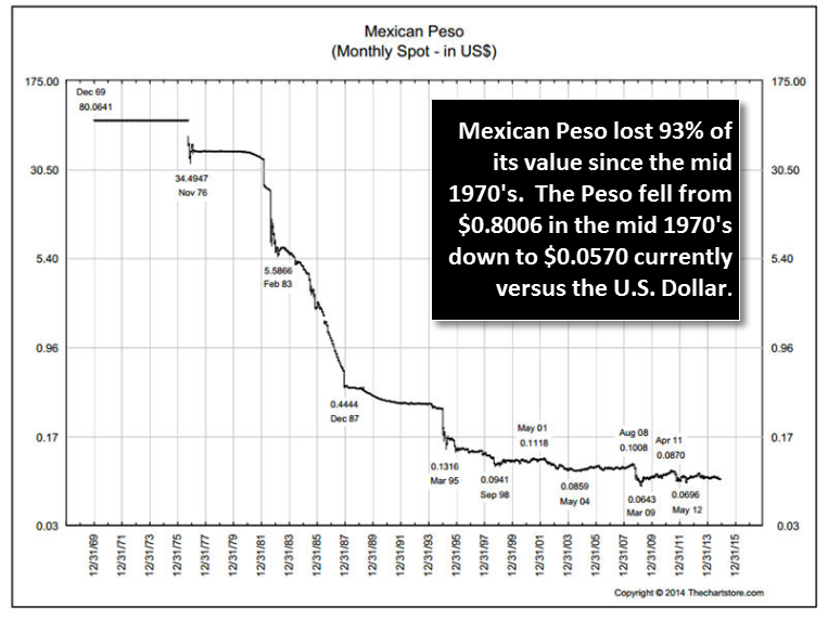 dévaluation du peso mexicain