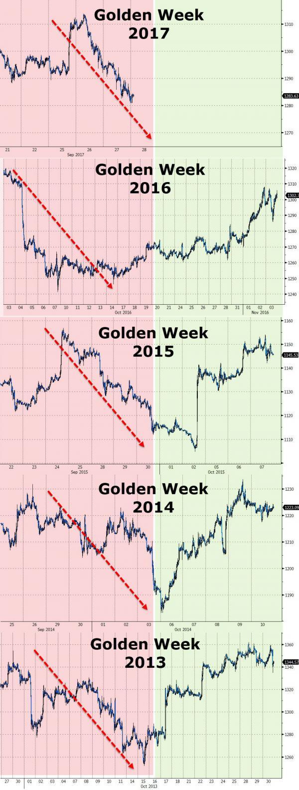impact de la semaine d'or en chine