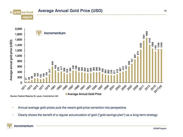 cours moyen annuel de l'or