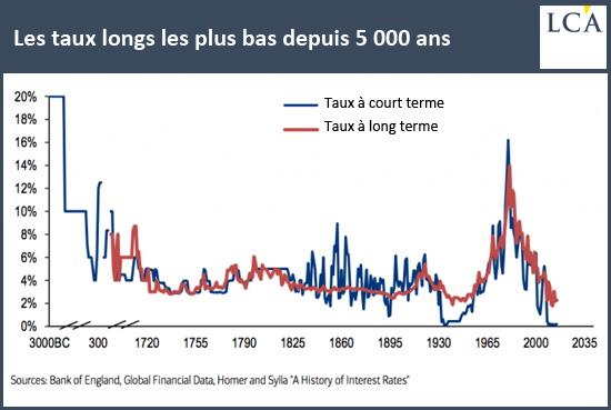 histoire des taux