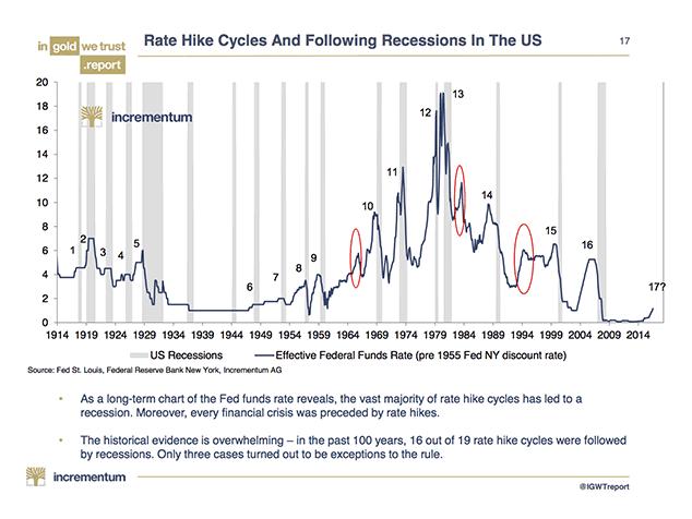 récession après cycle hausse des taux graphique