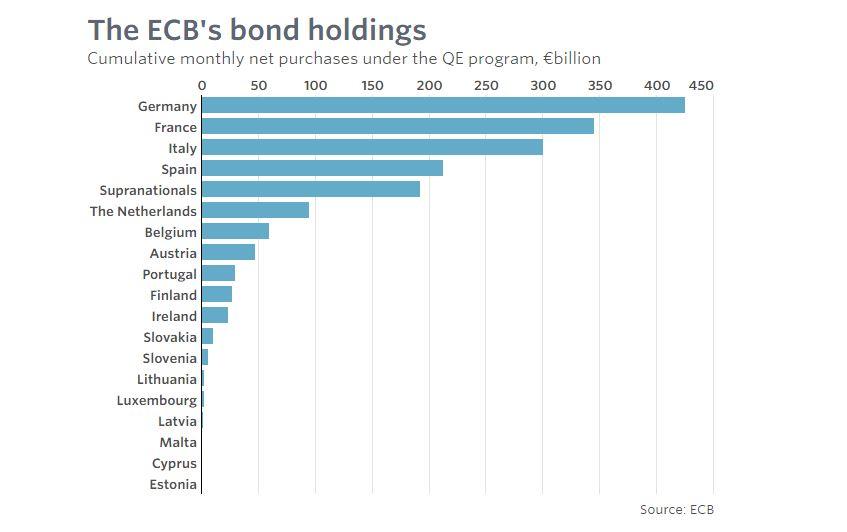 Obligations détenues par la BCE - par pays