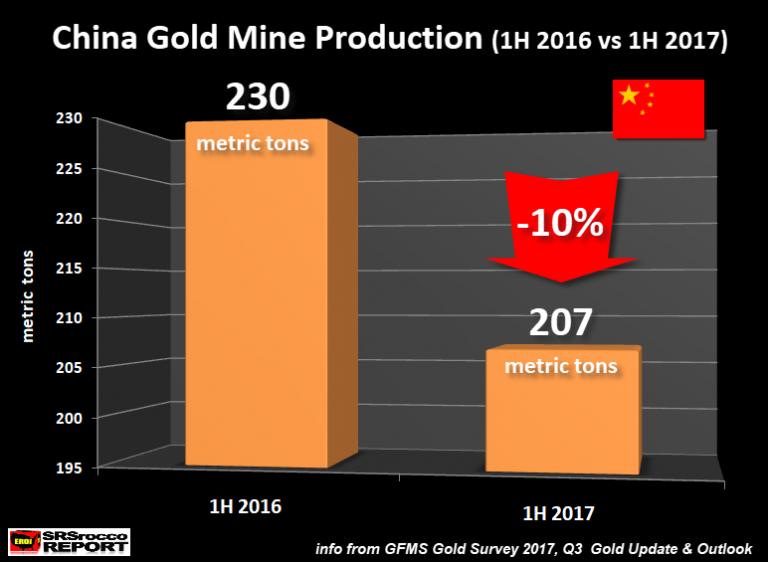 baisse de la production d'or en Chine (2017)