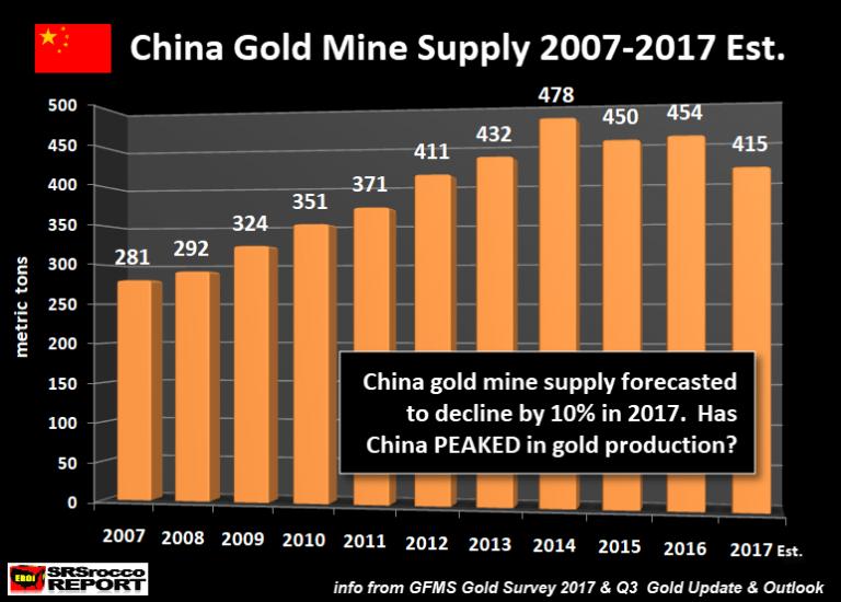 pic de la production d'or en chine en 2014 ?