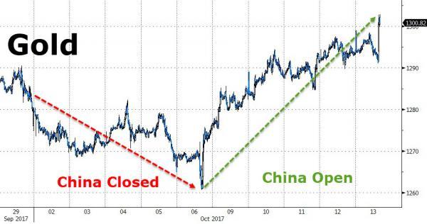semaine d'or en Chine : conséquence sur l'or