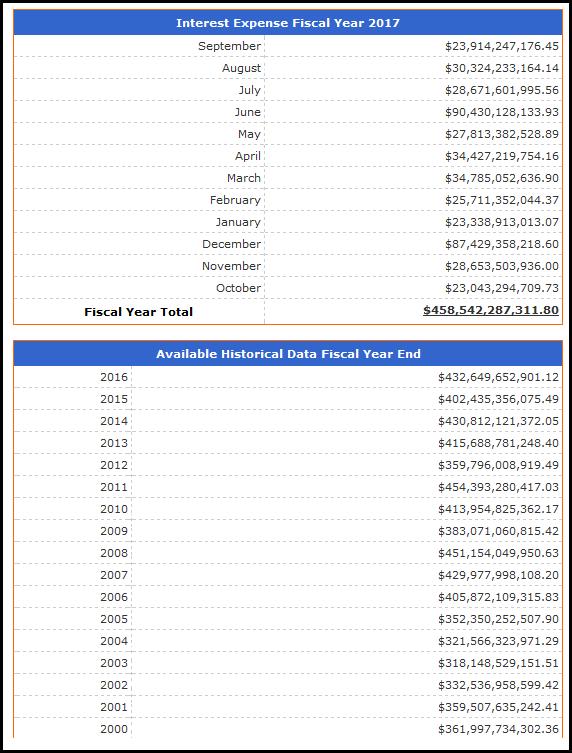 évolution du service de la dette américaine entre 2000 et 2017
