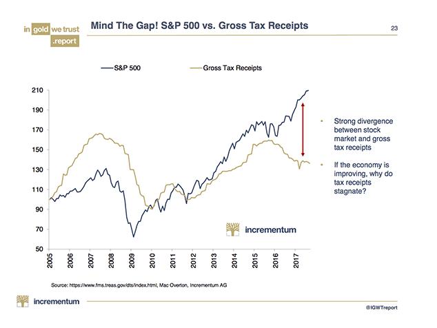 recettes fiscales en baisse bourse grimpe