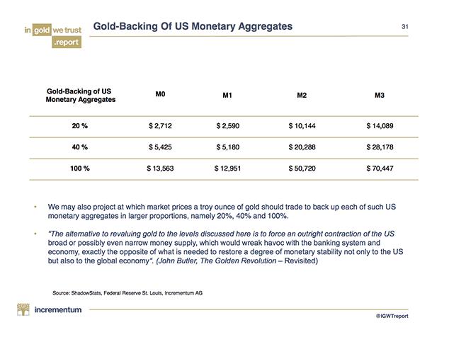 valeur de l'or vs agrégats monétaires