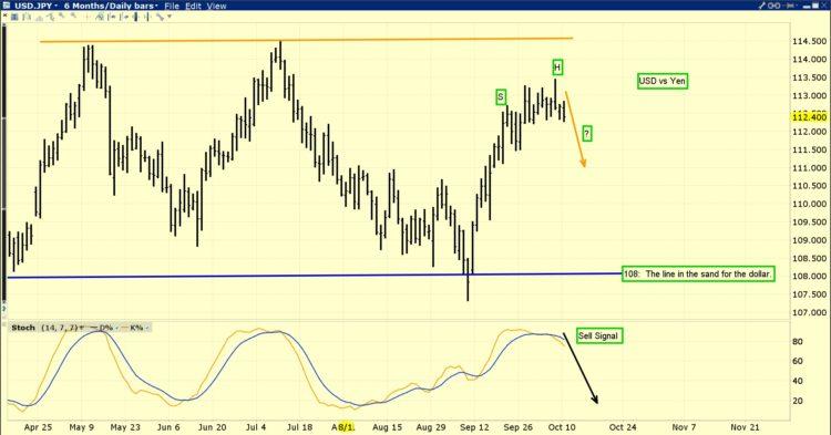 USD JPY graphe