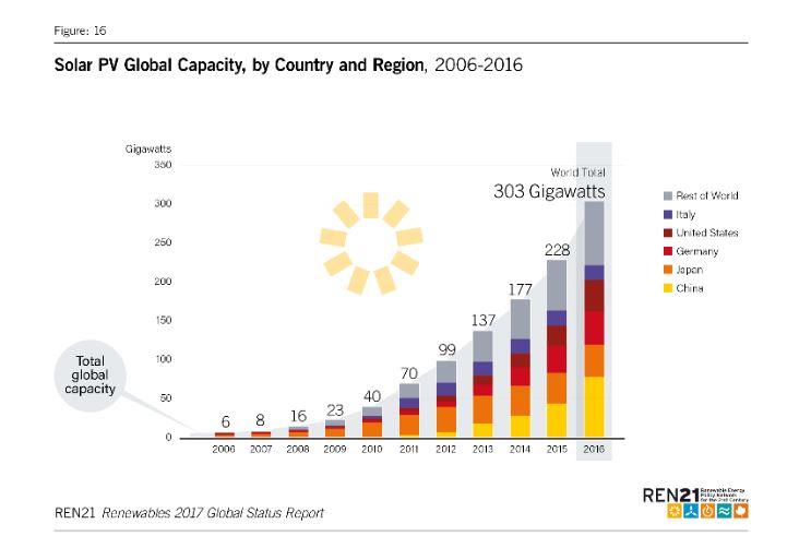 utilisation photovoltaique 2016