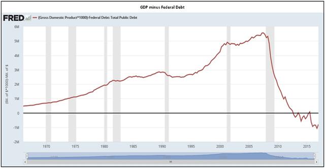 Graphique PIB - dette fédérale US