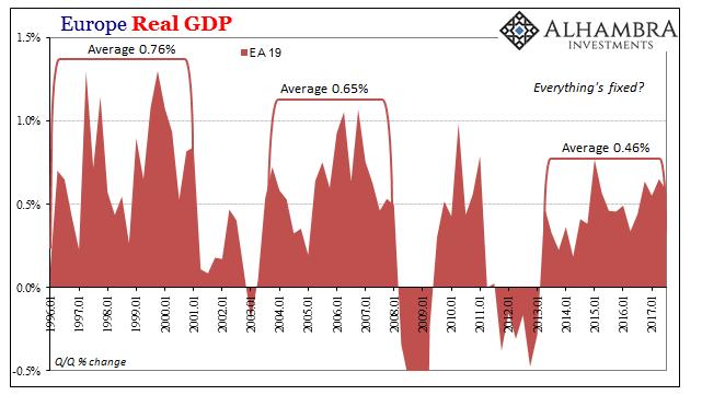 croissance moyenne Europe