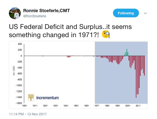 standard or et déficits américains
