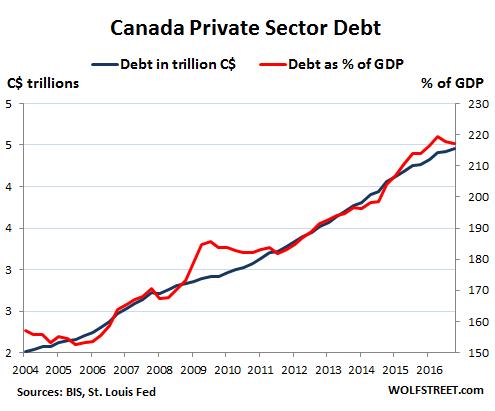taux d'endettement du privé au Canada