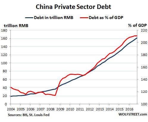 taux d'endettement du privé en Chine