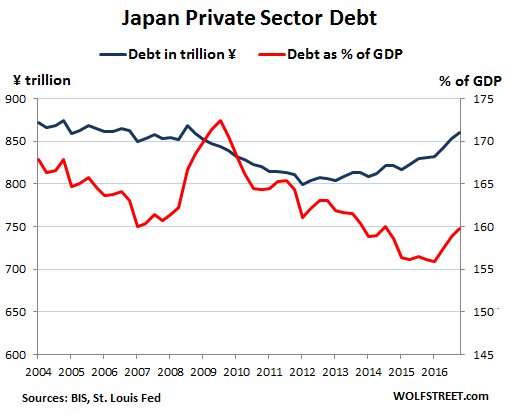 taux d'endettement du privé au Japon