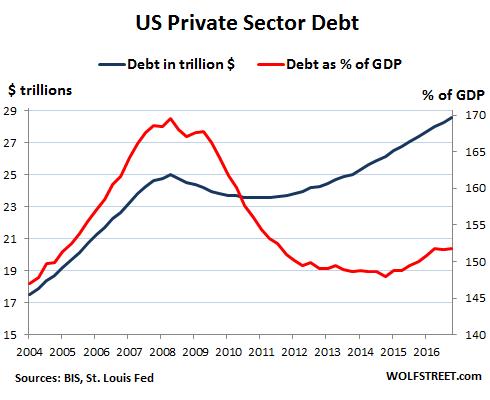 taux d'endettement du privé au USA
