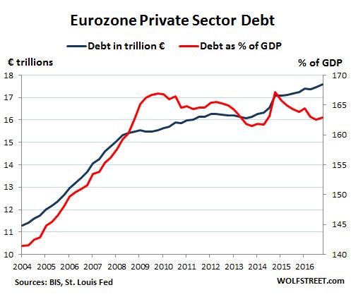 taux d'endettement du privé en zone euro