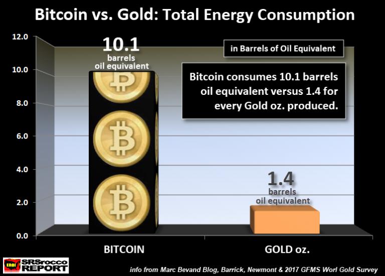 énergie nécessaire pour bitcoin et or