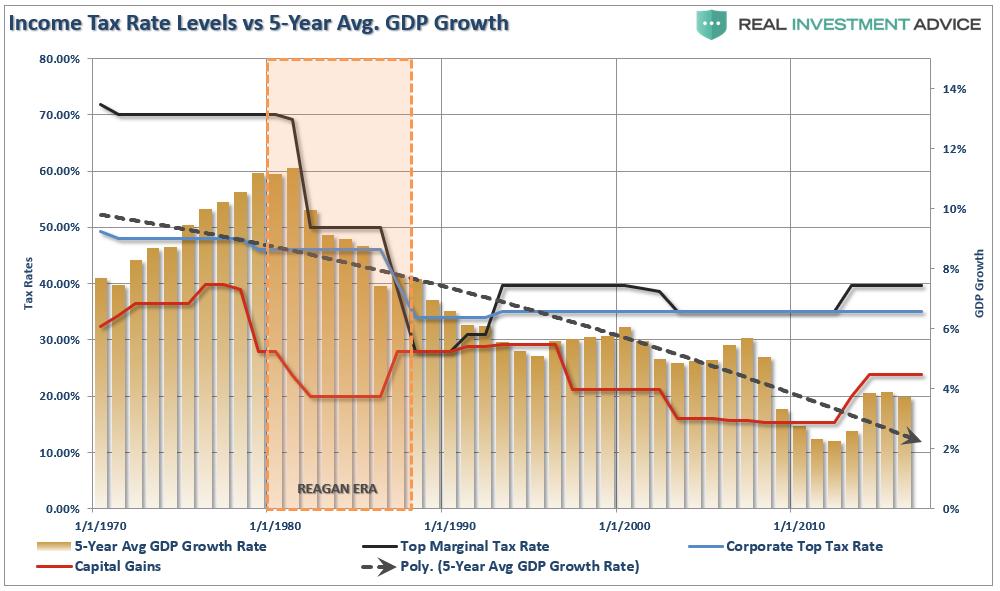 baisse des impots : effets sur la croissance