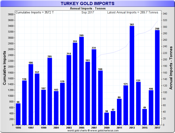 importations d'or de la Turquie 2017
